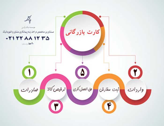 مراحل-صدور-کارت-بازرگانی